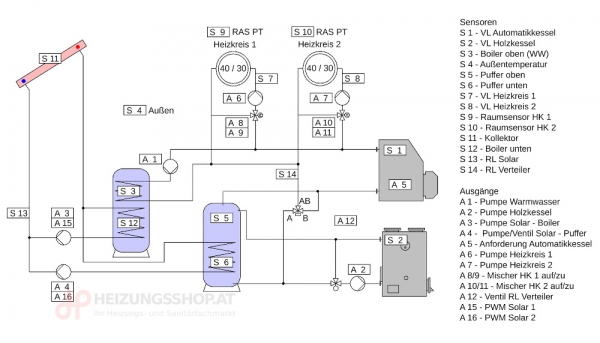 Komplettpaket 2x Kessel, 2x Heizkreise, Puffer, Boiler, Solar