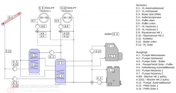 Komplettpaket 2x Kessel, 2x Heizkreise, Puffer, Boiler, Solar, eL