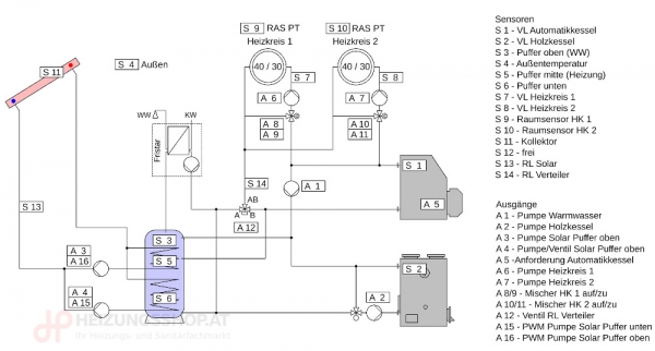 Komplettpaket 2x Kessel, 2x Heizkreise, Puffer, FWS, Solar