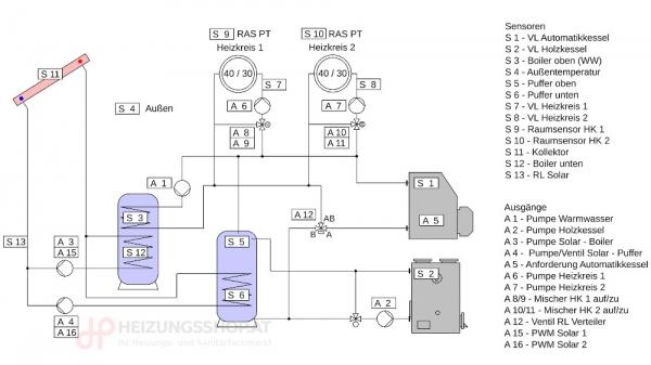 Komplettpaket 2x Kessel, 2x Heizkreise, Puffer, Boiler, Solar, oRE
