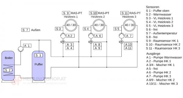 Komplettpaket 3x Heizkreise, Puffer, Boiler