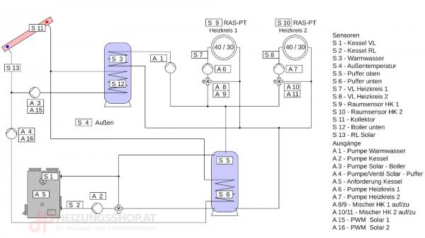 Komplettpaket Kessel, 2x Heizkreise, Puffer, Boiler, Solar