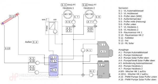 Komplettpaket 2x Kessel, 2x Heizkreise, Puffer, FWS, Solar, eL