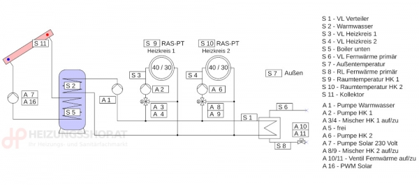 Komplettpaket Fernwärme, 2x Heizkreise, Boiler, Solar