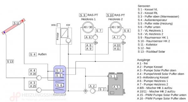 Komplettpaket Kessel, 2x Heizkreise, Puffer, FWS, Solar