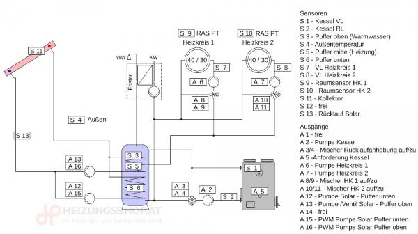 Komplettpaket Kessel, Mischer-RLA, 2x Heizkreise, Puffer, FWS, Solar