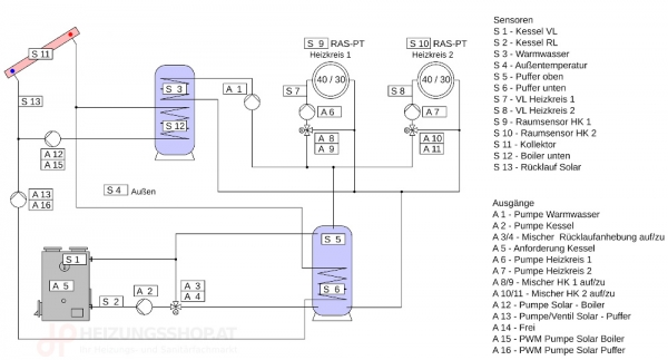 Komplettpaket Kessel, Mischer-RLA, 2x Heizkreise, Puffer, Boiler, Solar