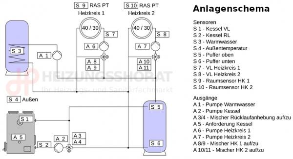 Komplettpaket Kessel, 2x Heizkreise, Puffer, Boiler